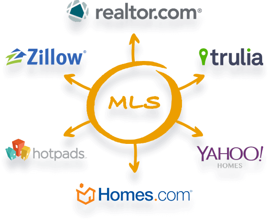 home-avenue-flat-fee-real-estate-mls-listings-minneapolis